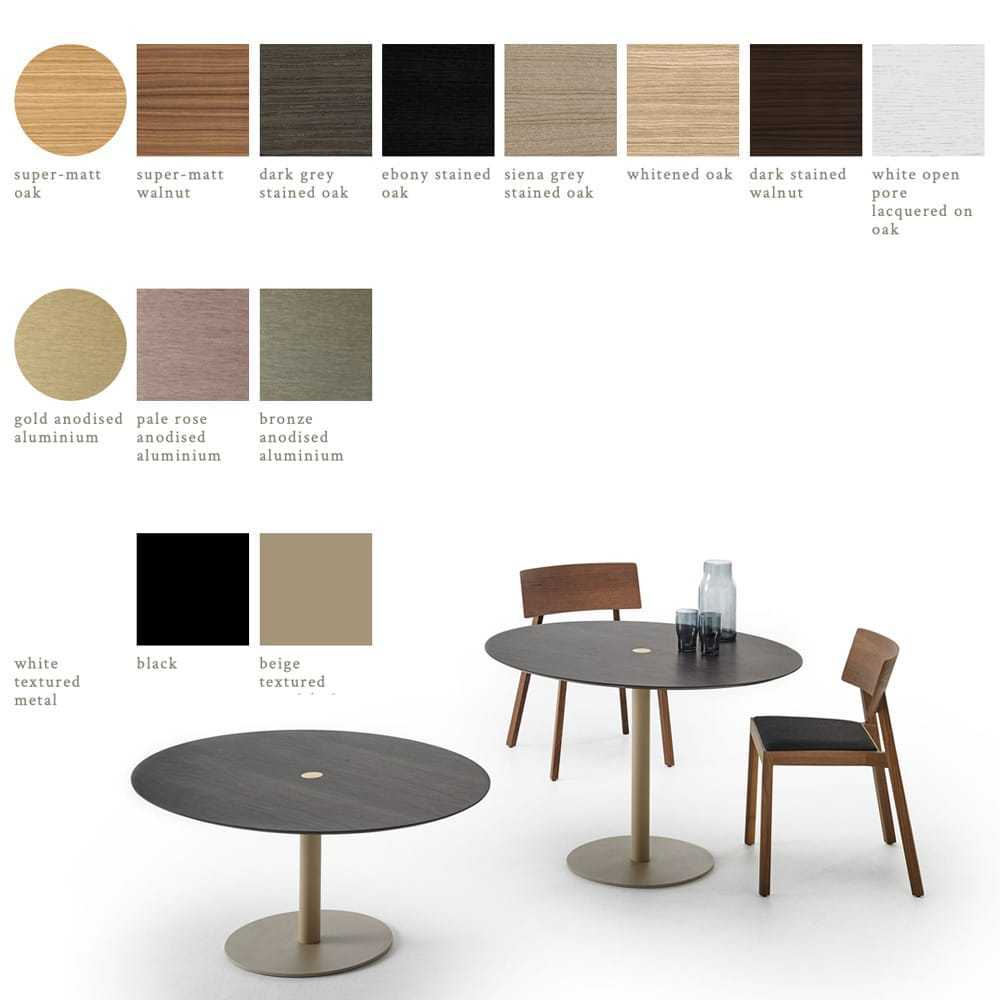 Table Nucleo